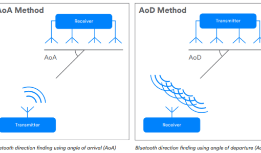 Bluetooth 5.1 AoA and AoD Antennae Array