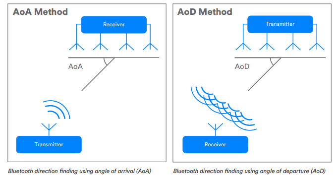 Bluetooth 5.1 AoA and AoD Antennae Array