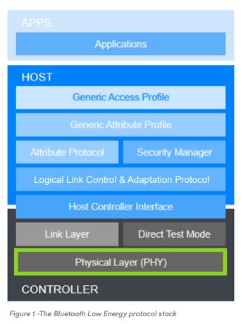 Bluetooth 5.1 layers