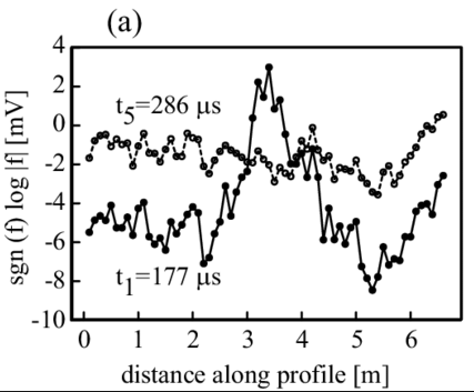 A signal model for a metal detector